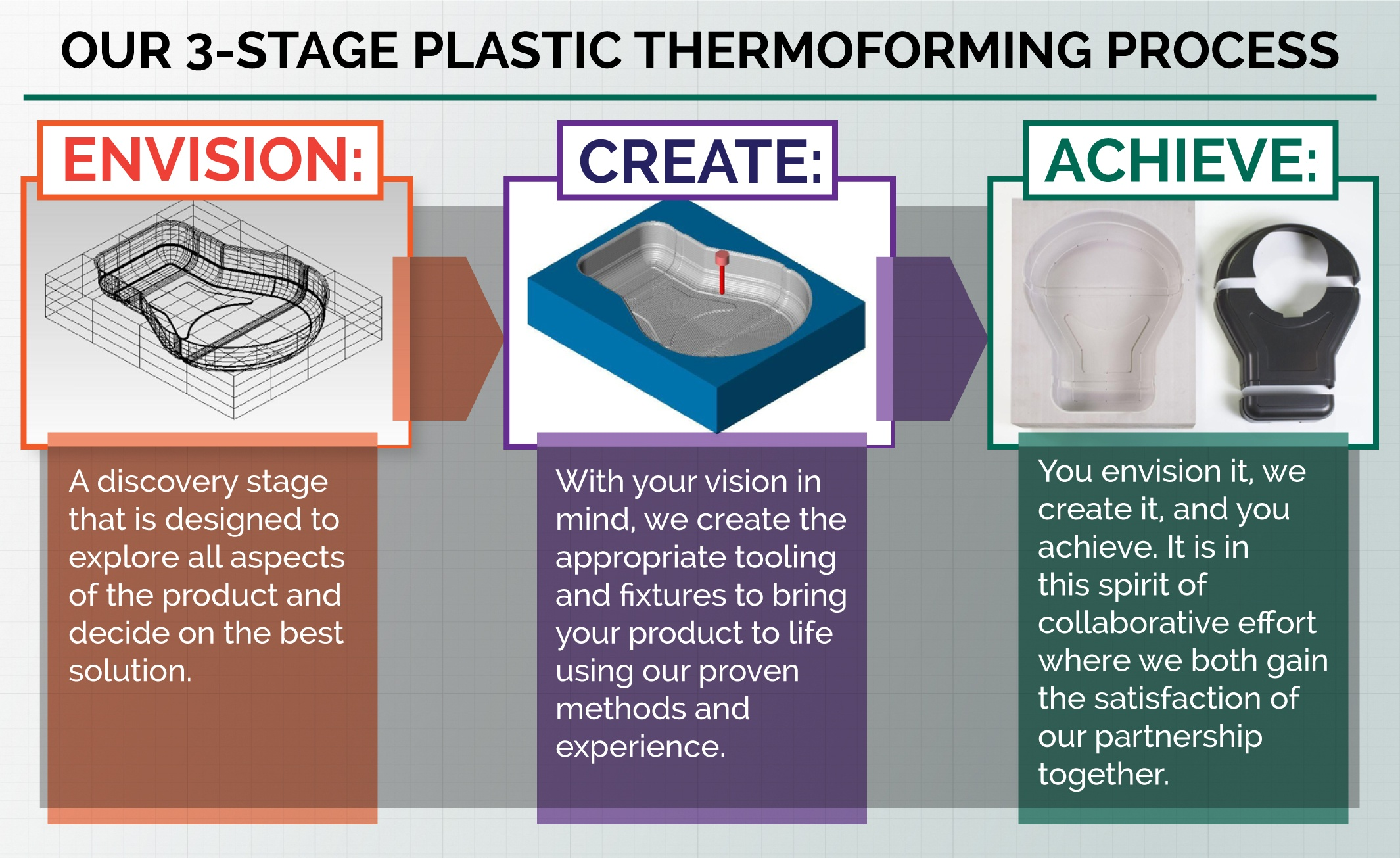 Joslyn Manufacturing 3-Stage Plastic Thermoforming Process Infographic