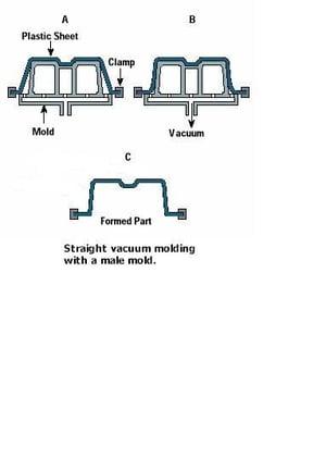 Vacuum Form Male