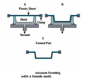 Vacuum Forming With Female Mold